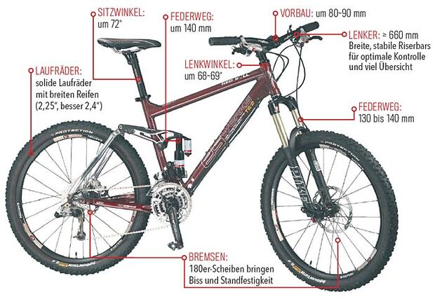 MB 0408 All-Mountain-Fully Optimales All-Mountain-Fully