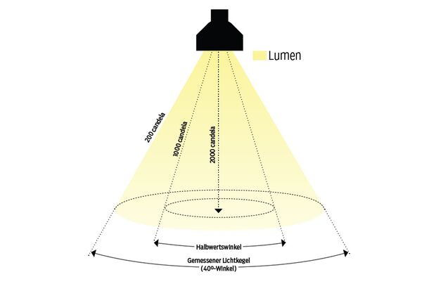MB-1214-Lampentest-Lichtkegel-MB