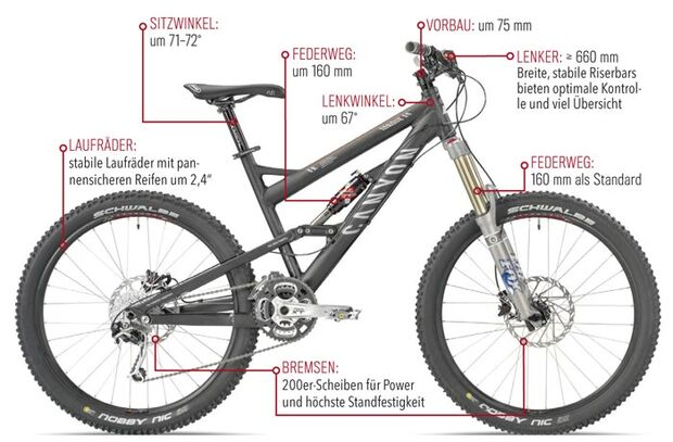 MB Enduro-Fullys Das optimale Enduro-Fully