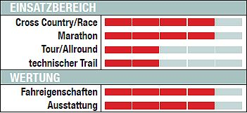 MB Felt Nine Race - Wertung