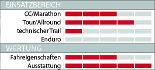MB Wertung FAT Project XC Marathon