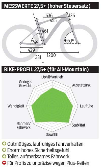 mb-1116-pivot-switchblade-pro-27-komma-5plus-messwerte-profil-mountainbike (jpg)