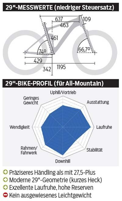 mb-1116-pivot-switchblade-pro-29-zoll-messwerte-profil-mountainbike (jpg)
